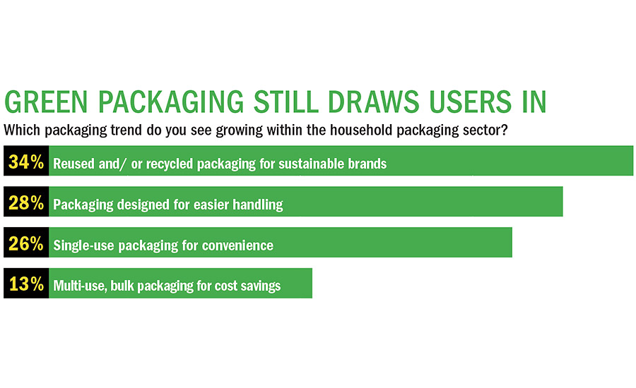 Consumers pick the packaging trend they see growing within the household packaging sector