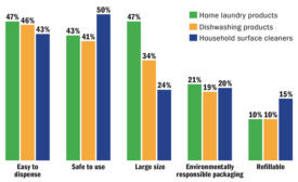 Market trends in three major household care categories