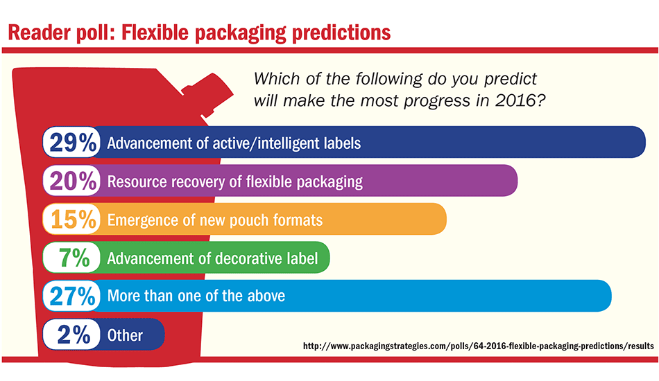 Readers predict what flexible packaging feature they think will make the most progress in 2016
