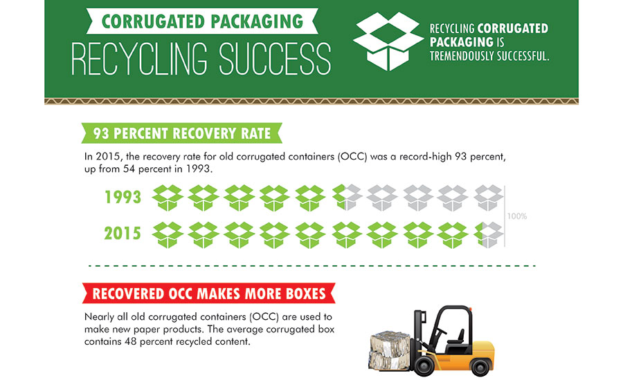 Corrugated Packaging Recycling Success