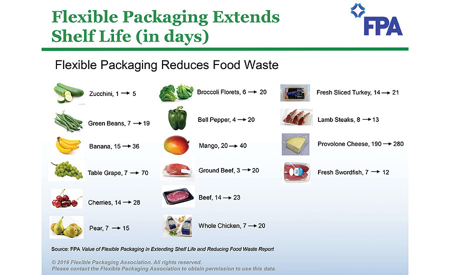 The amount of days flexible packaging can extend shelf life for certain foods