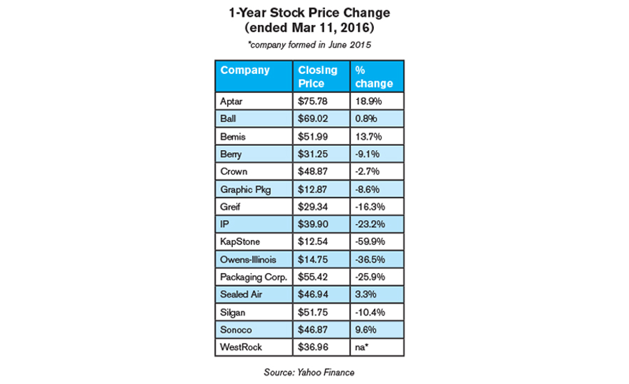 Stock price change for packaging companies over course of one year