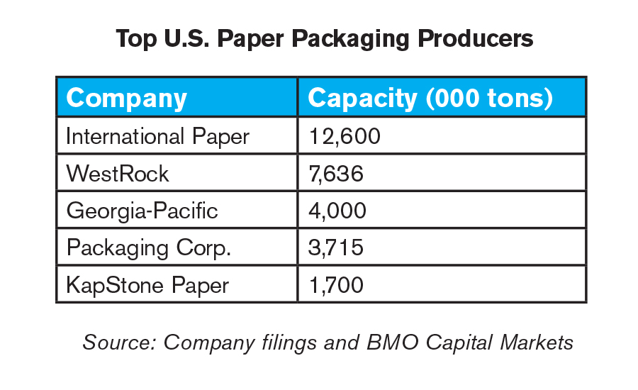 The top five U.S. paper packaging producers