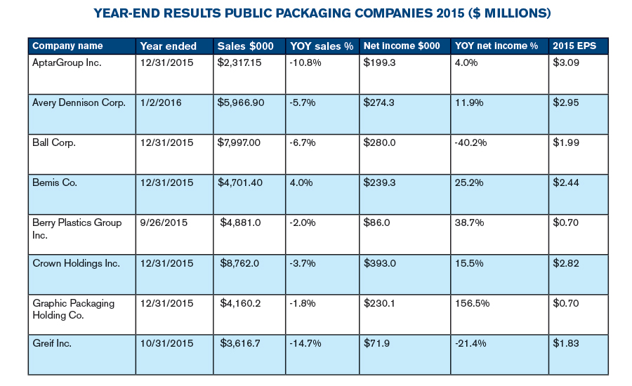 Year-end results for public packaging companies in 2015