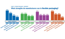 Graphic: Bosch Packaging Technology