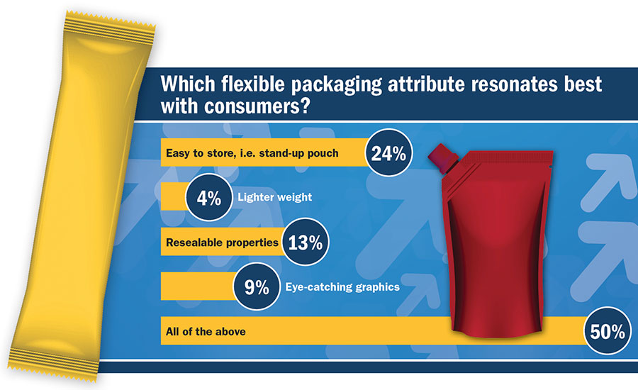 Cover Story Flexible Packaging Infographic
