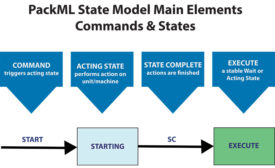 PackML State Model Interface
