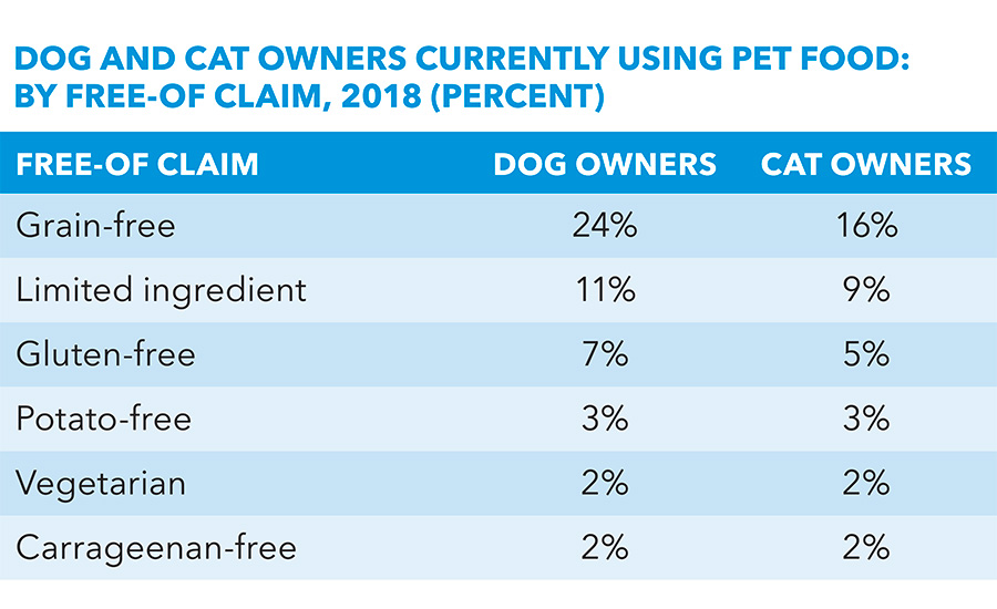 Q1 2018 Pet Owner Survey
