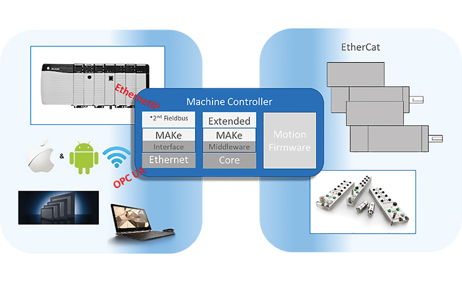 middleware programmed code automation