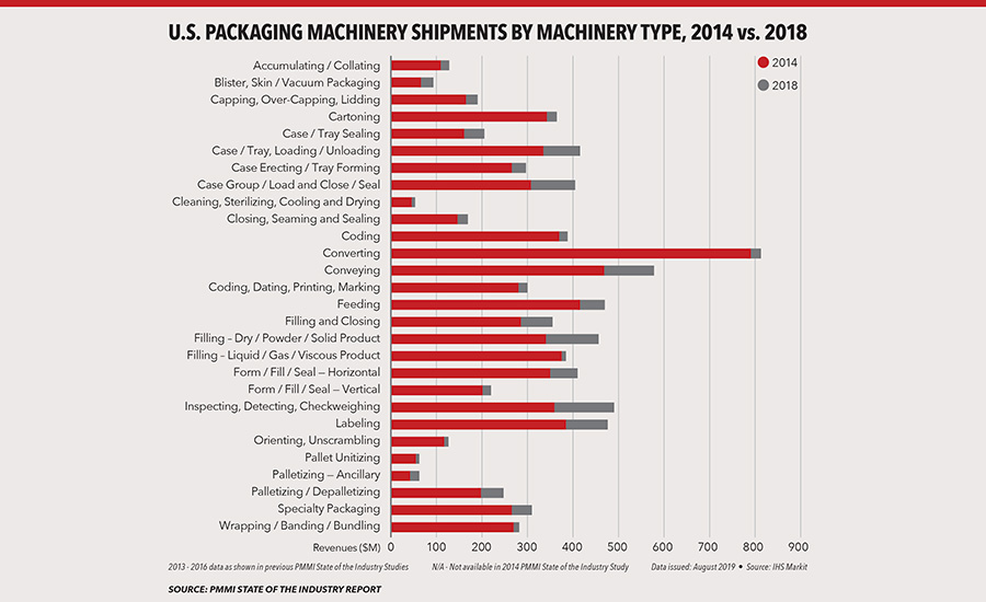 Packaging Machinery and automation