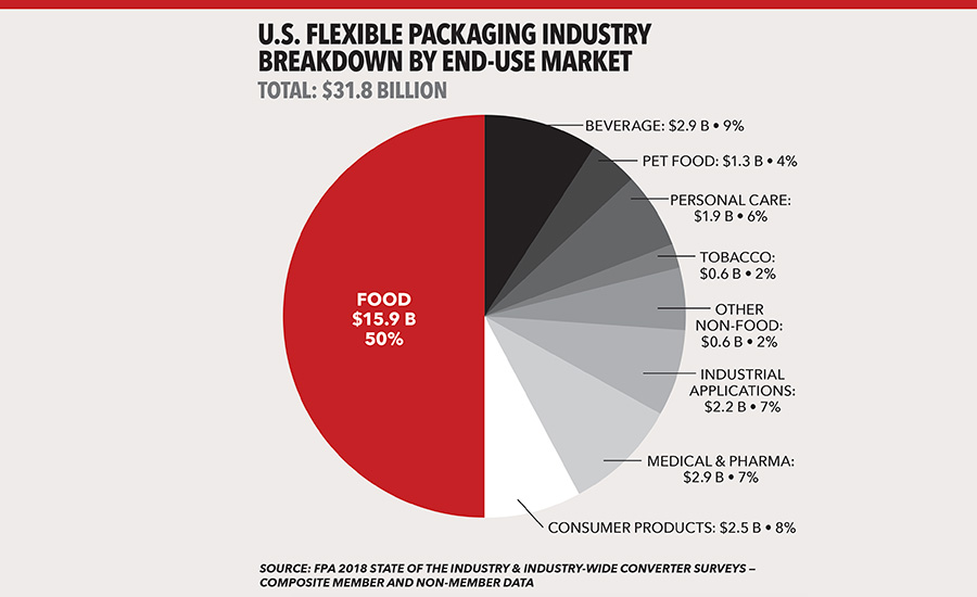 Flexible Plastic Packaging