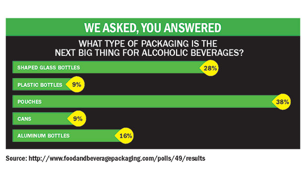 alcohol packaging, alcohol packaging trends