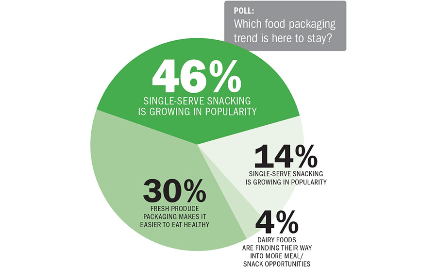Poll: Which food packaging trend is here to stay? Single-serve snacking