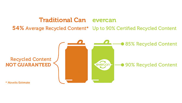 Traditional can vs. evercan