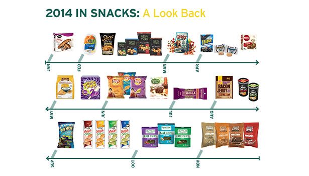 The Snack Boom Timeline: a look back at snacks in 2014