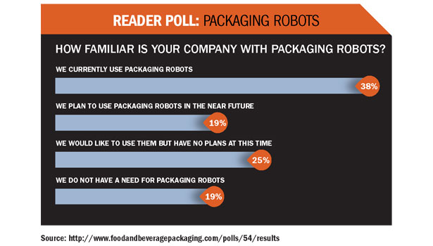 Packaging Robots poll
