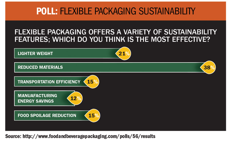 Flexible Packaging Sustainability poll