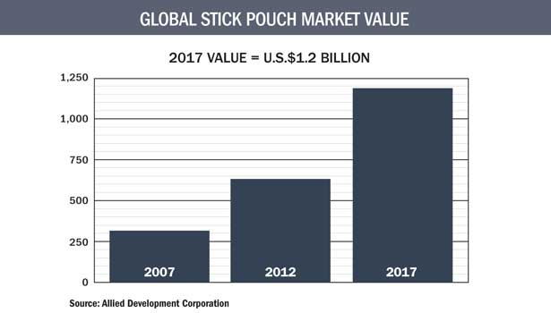global stick pouch market value chart