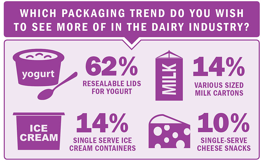 Packaging trends in the dairy industry, infographic