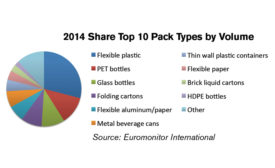 2015 Share Top 10 Pack Types by Volume