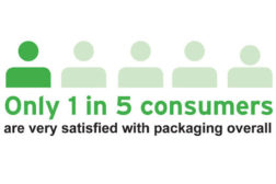 packaging satisfaction fact