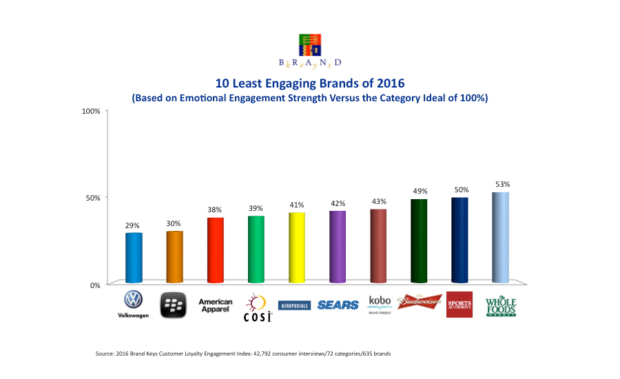 LeastEngagingBrands2016