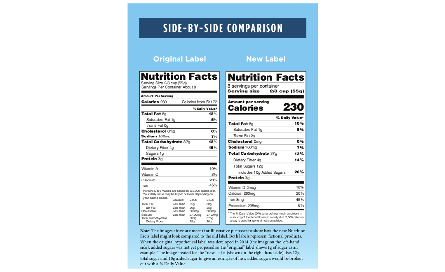 Nutrition Facts Label Update