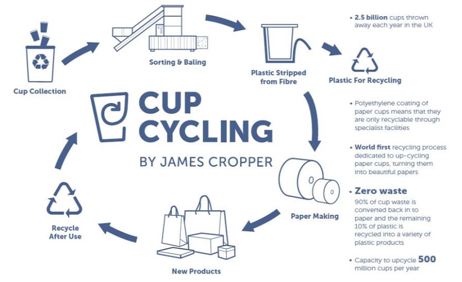 7124359a03 James Cropper launches technology for closed-loop recycling | 2017 ...