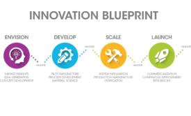Packaging innovation blueprint