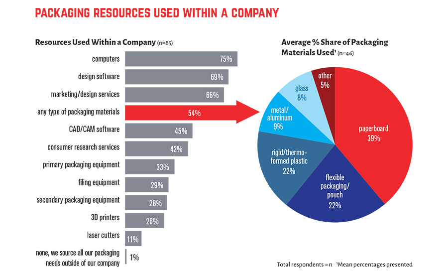 Packaging Industry state-of-the-industry report