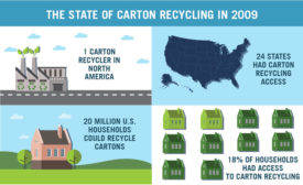 Recycling Logo Extended to Cartons