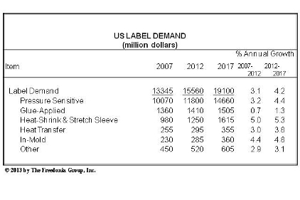 US Label Demand