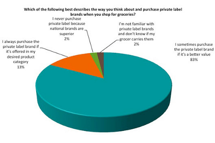 Private label graph 0