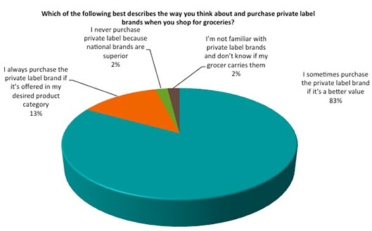 Private label graph 1