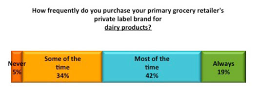 Private label graph 2