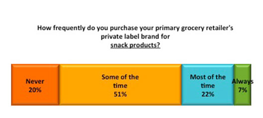 Private label graph 4