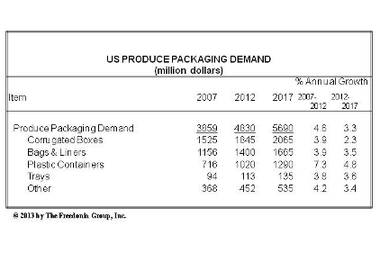 Produce Packaging Trends Chart
