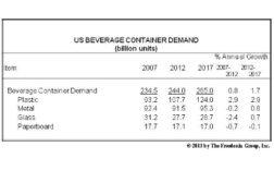 Beverage graph