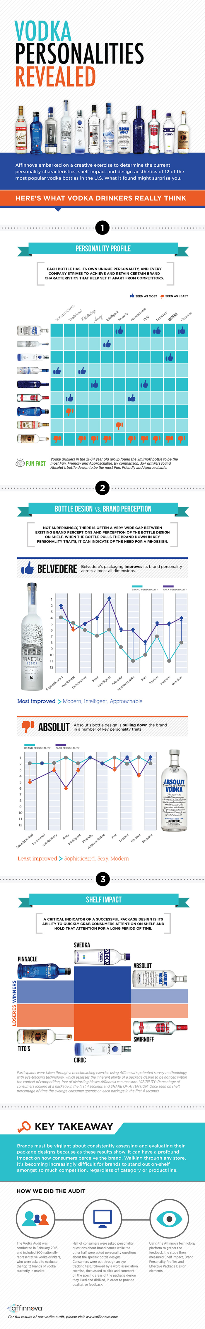 vodka infographic