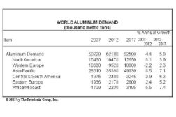 World Market Aluminum