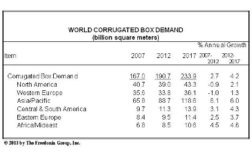 World demand corrugated box