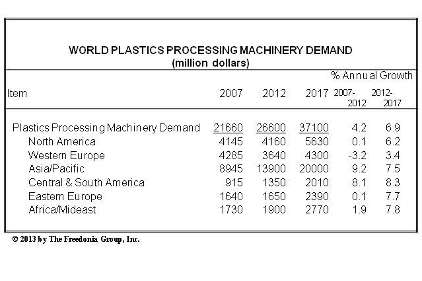 Global Plastics Processing Machinery Demand To Exceed 37