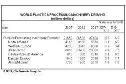 World plastic packaging statistics