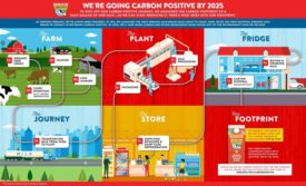 Horizon Organic Carbon Footprint
