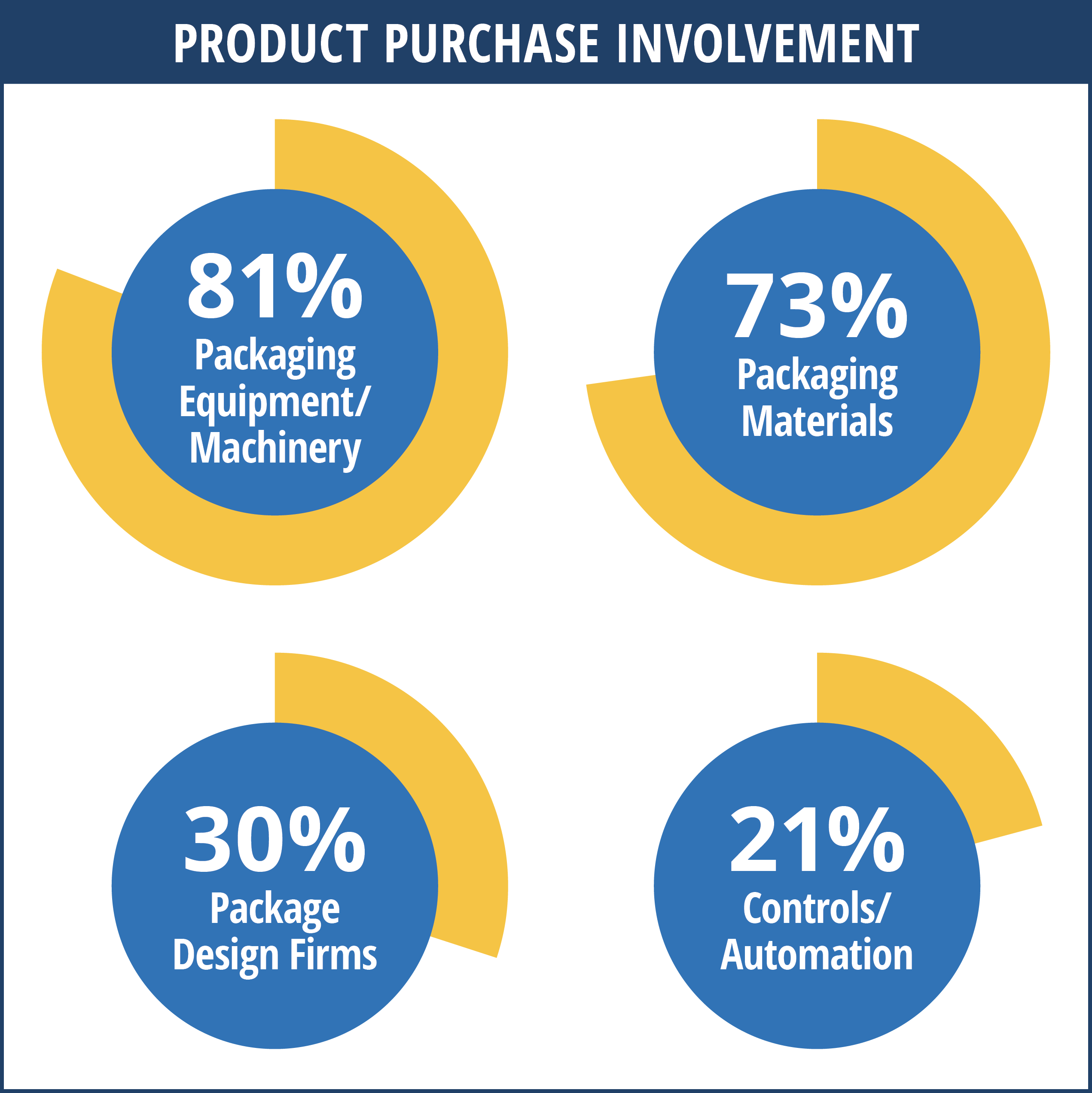 Product Purchase Involvement