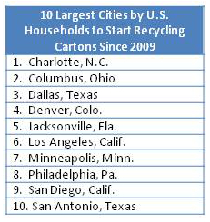 Top carton recycling cities