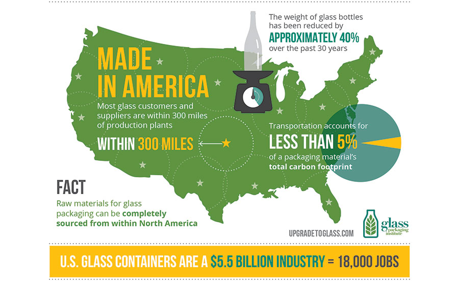 Packaging outlook 2017 2017 02 23 packaging strategies gpi infographic sustainability madeinamerica fandeluxe Images
