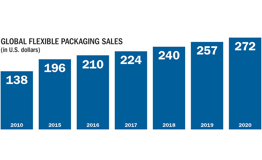 Packaging Outlook 2017 2017 02 23 Packaging Strategies