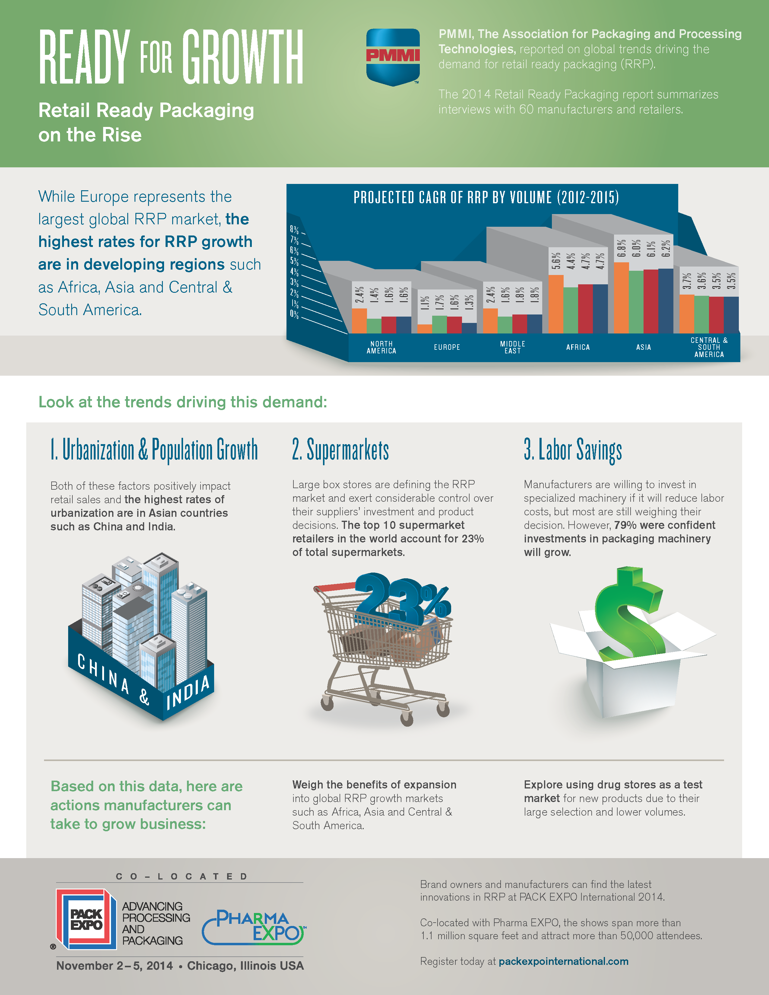 Retail Ready Packaging InfoGraphic