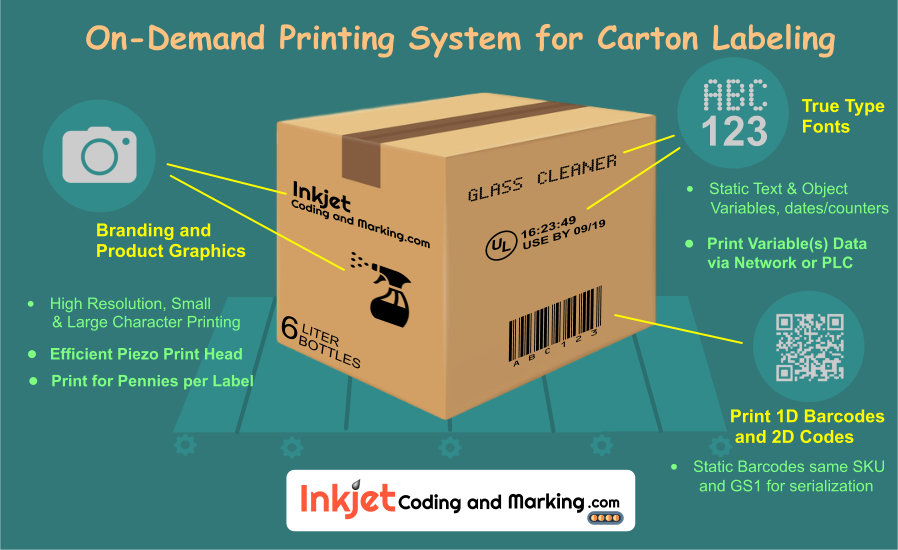 Printing Labeling Coding Systems for Carton Packaging Decoration
